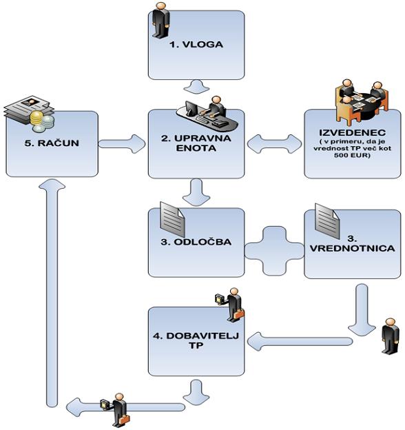 Postopek za pridobitev tehničnega pripomočka