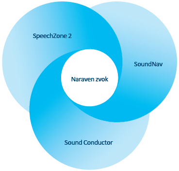 Sound Conductor in SpeechZone 2