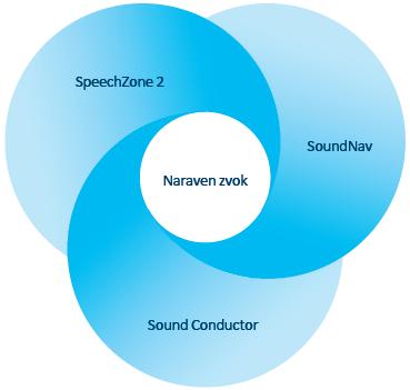 Sound Conductor in SpeechZone 2
