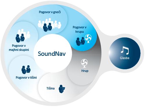 SoundNav