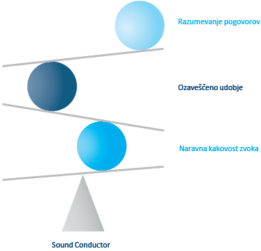 Sound Conductor
